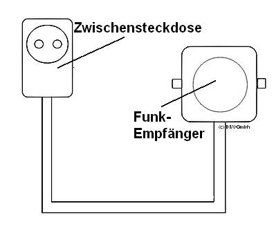 Zwischenstecker mit Flex-Funkempfänger