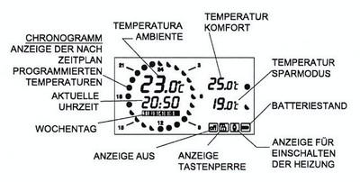 Chronogramm  Uhrenthermostat TermoMat von Suevia