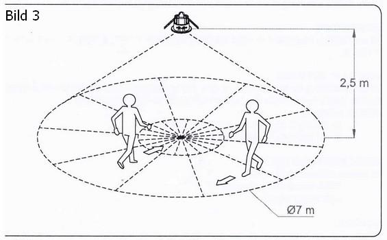 Erfassungsbereich ViaLux E Bewegungsmelder von Suevia