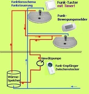 Funktionsschema Funksteuerung für Umwälzpumpen mit Bewegungsmelder und Wandsender