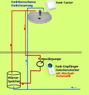 Funktionsschema Funksteuerung für Umwälzpumpen